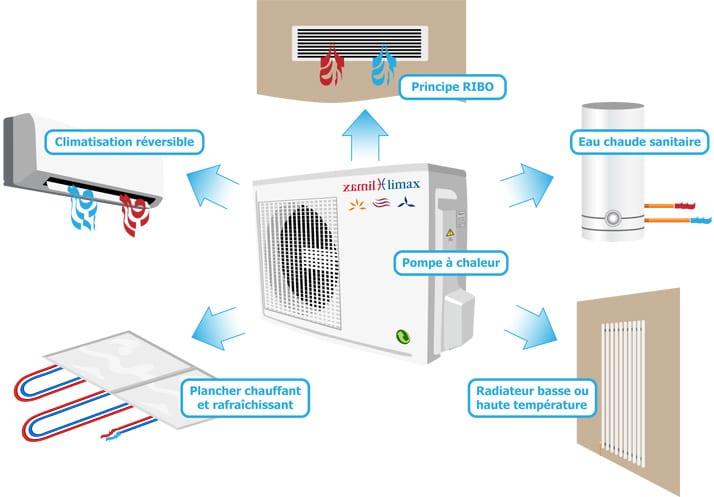Pompe à Chaleur Sables-d'Olonne ▷ Devis/Coût : Installation PAC Air-Eau, Aerothermie